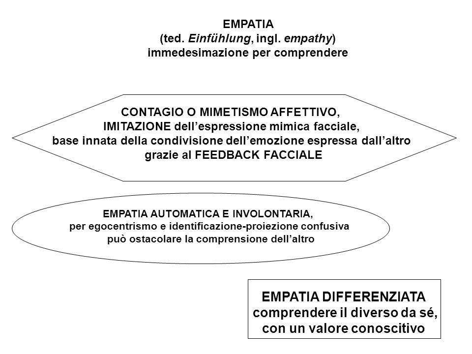 -RESPONSIVITÀ' EMOTIVA come capacità di sperimentare - e di avere coscienza delle proprie emozioni - capacità di RICONOSCIMENTO delle emozioni altrui - capacità di MEDIAZIONE LINGUISTICA - consapevolezza della DISTINZIONE tra sé e l'altro: Condizioni dell'empatia differenziata -mediante la capacità di assunzione del RUOLO dell'altro ( role taking, mettersi al posto dell'altro nella POSIZIONE SOCIALE che occupa e che comporta ASPETTATIVE circa il comportamento atteso) -mediante l' assunzione della PROSPETTIVA dell'altro (perspective taking, che permette di mettersi nei panni dell'altro nella SITUAZIONE RELAZIONALE ATTUALE, comprendendo che può vedere e interpretare la situazione in modo differente dal nostro) come ENTITÀ PSICOFISICA, con stati interni indipendenti come IDENTITÀ PERSONALE, ciascuno con la sua storia