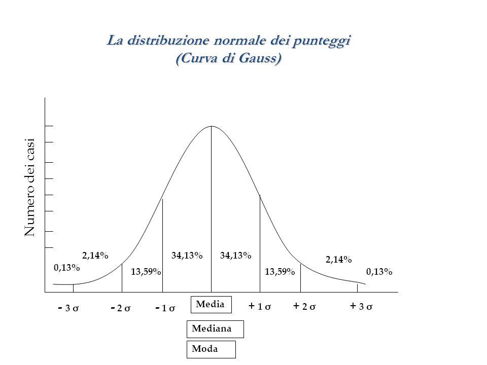 STATISTICA DESCRITTIVA Indicatori di tendenza centrale e di dispersione di una distribuzione di punteggi Media Mediana Moda La somma algebrica di tutti i punteggi di una distribuzione diviso il loro numero L'osservazione che si presenta con maggior frequenza La modalità dell'osservazione che divide la distribuzione in due parti uguali, ovvero quel valore della distribuzione al di sopra o al di sotto del quale cade un uguale numero di osservazioni Deviazione Standard La radice quadrata della Varianza Varianza La media del quadrato degli scostamenti (distanza) dei punteggi dalla media