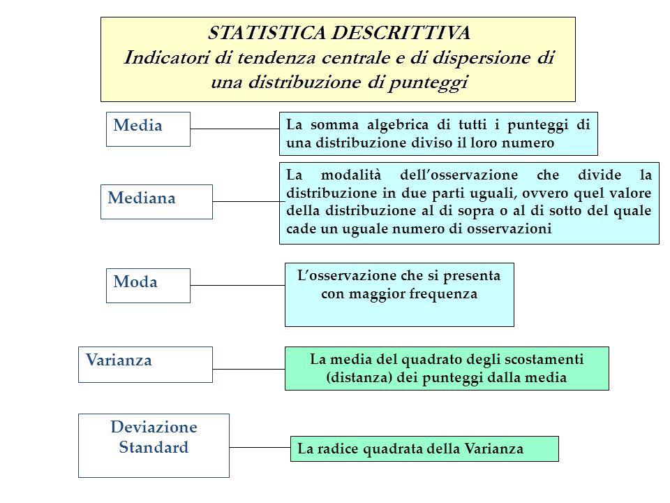 STATISTICA INFERENZIALE La verifica delle ipotesi Caso di due campioni indipendenti: t-test (t di Student) si utilizza per mettere a confronto due gruppi in funzione della media Coefficiente di correlazione di Pearson Misura la tendenza che hanno due variabili a variare nella stessa o nella opposta direzione: il coefficiente (r) varia da –1 a +1 Studio delle relazioni fra variabili Caso di due o più gruppi: Analisi della Varianza (ANOVA) Tecnica di confronto fra medie basata sulla scomposizione della variabilità totale dei dati in due parti: una attribuibile alla influenza della variabile sperimentale e una residua, che racchiude tutta la variabilità non controllata
