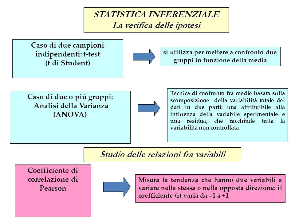 Il test T per campioni indipendenti Il test T per campioni indipendenti viene utilizzato per confrontare COPPIE di valori medi (di una variabile dipendente) Y misurata su due gruppi diversi di soggetti, distinti per una variabile indipendente.