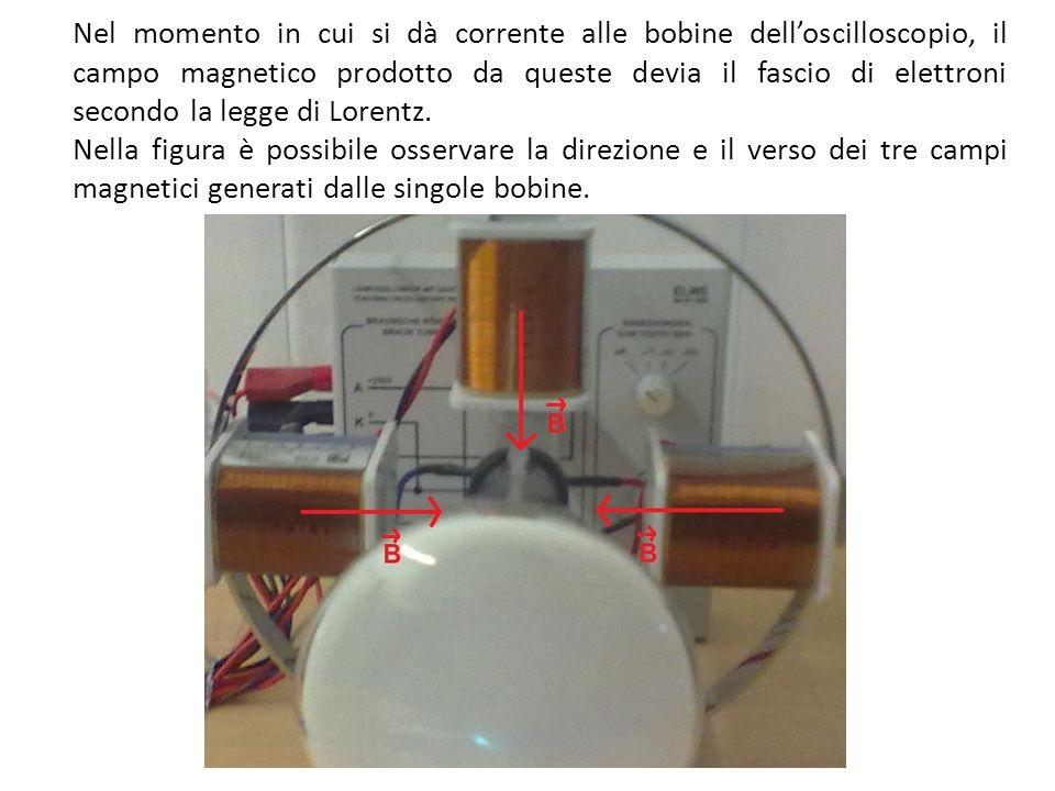 Osservazioni Le tre bobine sono uguali.Il collegamento delle tre bobine è in parallelo.