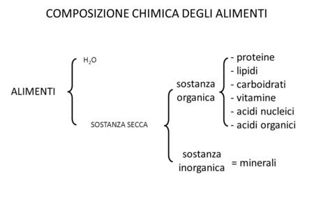 Analisi chimica alimenti
