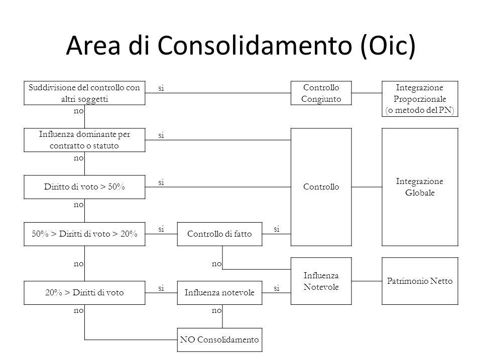 Area di consolidamento (Oic) RelazioniMetodi da applicare Casi generaliControllo EsclusivoIntegraz.