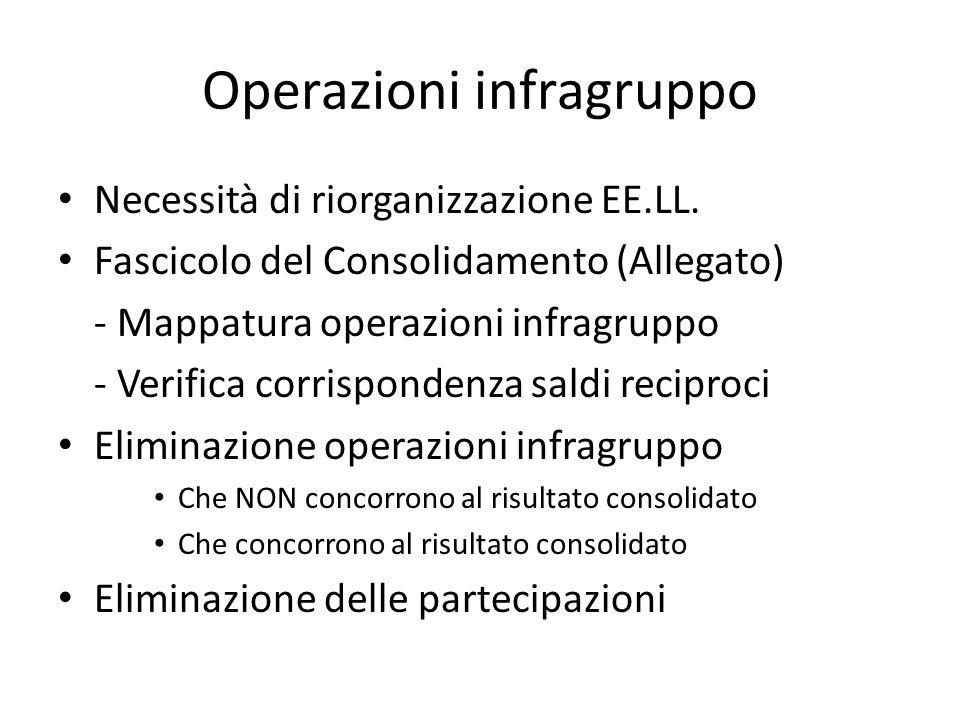 Ri organizzazione EE.LL (Allegato) Ufficio Partecipate Definizione modello di Governance Modifiche regolamentari Banca dati Partecipate Rete intranet + flusso informativo