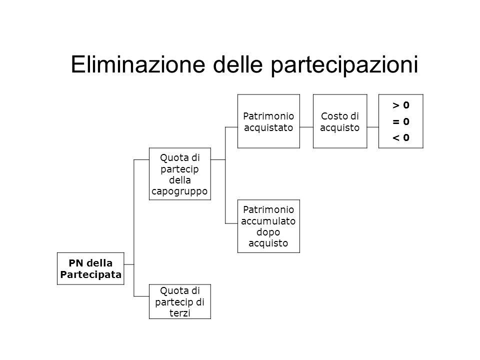 Costo di acquisto – Quota PN = Differenza Acquisto Differenza valutazione Voci specifiche Differenza Acquisto Positive Avviamento Differenza Consolid.