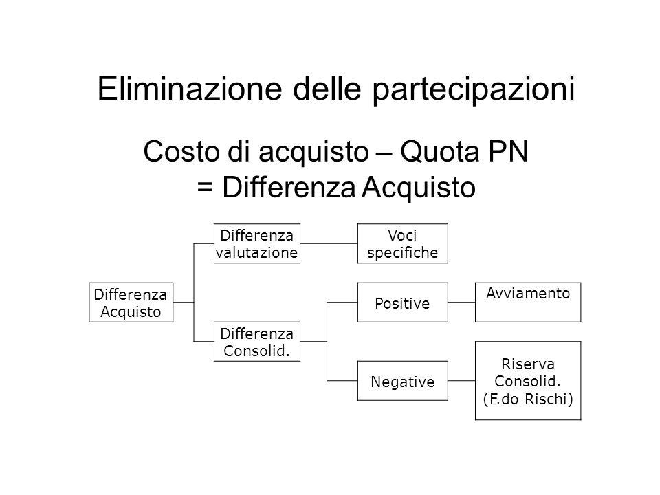 Differenza di acquisto Positiva: - Valori latenti nell'attivo della soc.