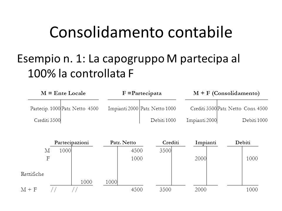Consolidamento contabile Esempio n.