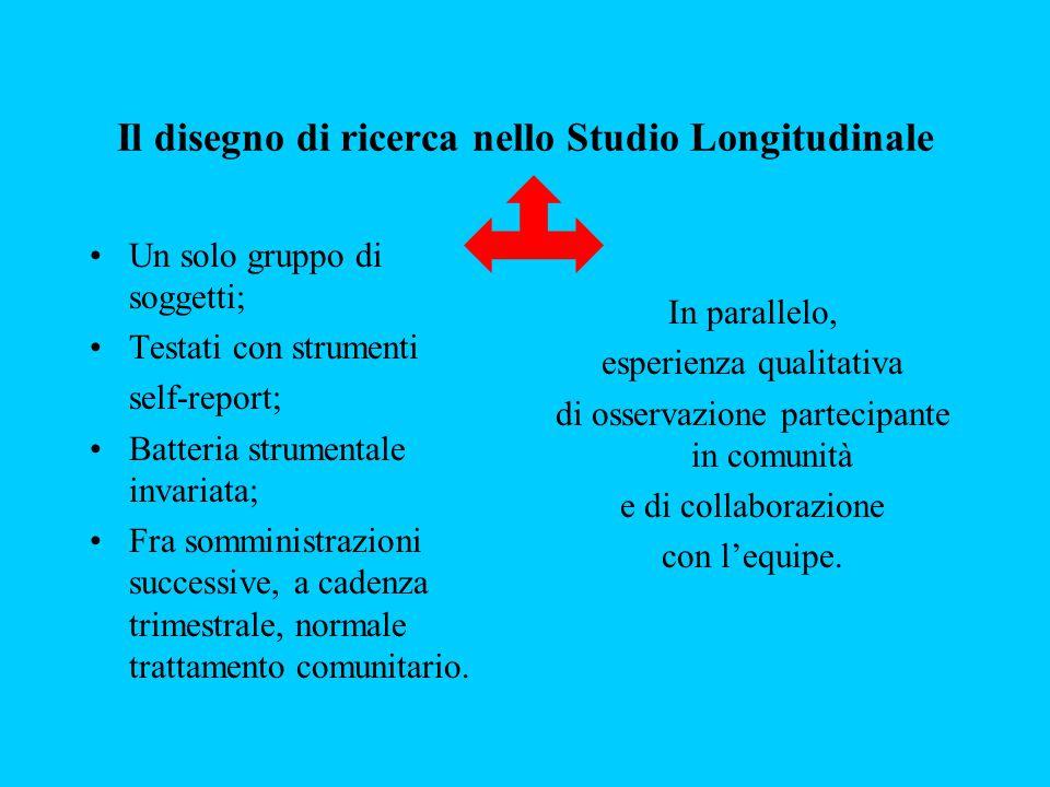 Analisi statistica Ricerca Longitudinale Il Cuore di Crema dott.ssa Erika Pini