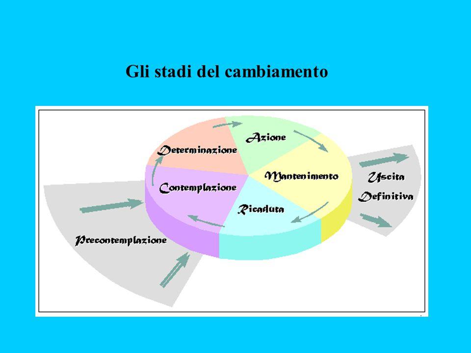 La Percezione di Sé è stata operazionalizzata esplicitandola in: AUTOSTIMAAUTOSTIMA AUTOEFFICACIA PERCEPITAAUTOEFFICACIA PERCEPITA LOCUS OF CONTROLLOCUS OF CONTROL