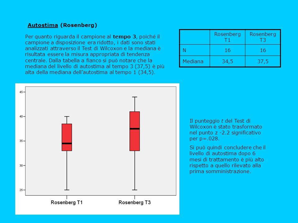 Il punteggio t del Test di Wilcoxon è stato trasformato nel punto z -2.58 significativo per p=.01.