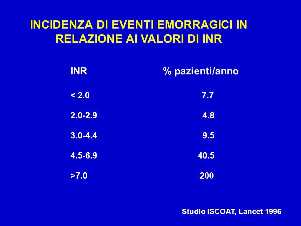 Incidenza delle emorragie cerebrali in corso di TAO: 0.25-1.2 %/anno Il 30 % circa delle emorragie cerebrali si verifica in corso di TAO La mortalità in questi pazienti è molto elevata EMORRAGIA CEREBRALE E TAO