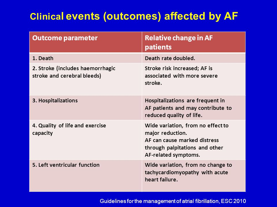 EHRA SCORE OF AF-RELATED SYMPTOMS EHRA classExplanation EHRA I 'No symptoms' EHRA II 'Mild symptoms'; normal daily activity not affected EHRA III 'Severe symptoms'; normal daily activity affected EHRA IV 'Disabling symptoms'; normal daily activity Discontinued Guidelines for the management of atrial fibrillation, ESC 2010