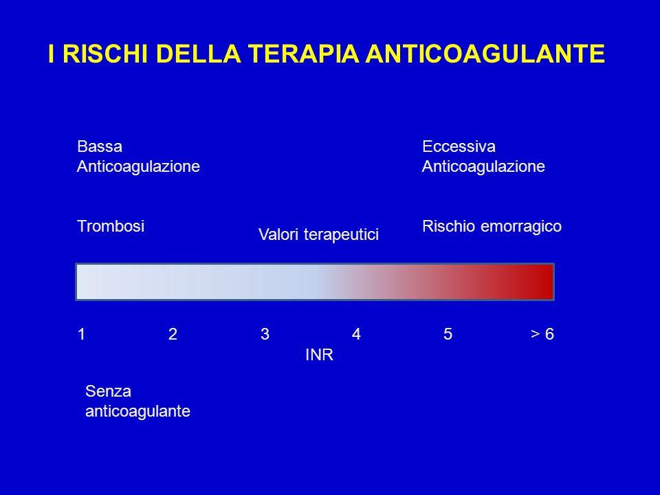 INCIDENZA DI EVENTI EMORRAGICI IN RELAZIONE AI VALORI DI INR INR % pazienti/anno < 2.0 7.7 2.0-2.9 4.8 3.0-4.4 9.5 4.5-6.9 40.5 >7.0 200 Studio ISCOAT, Lancet 1996