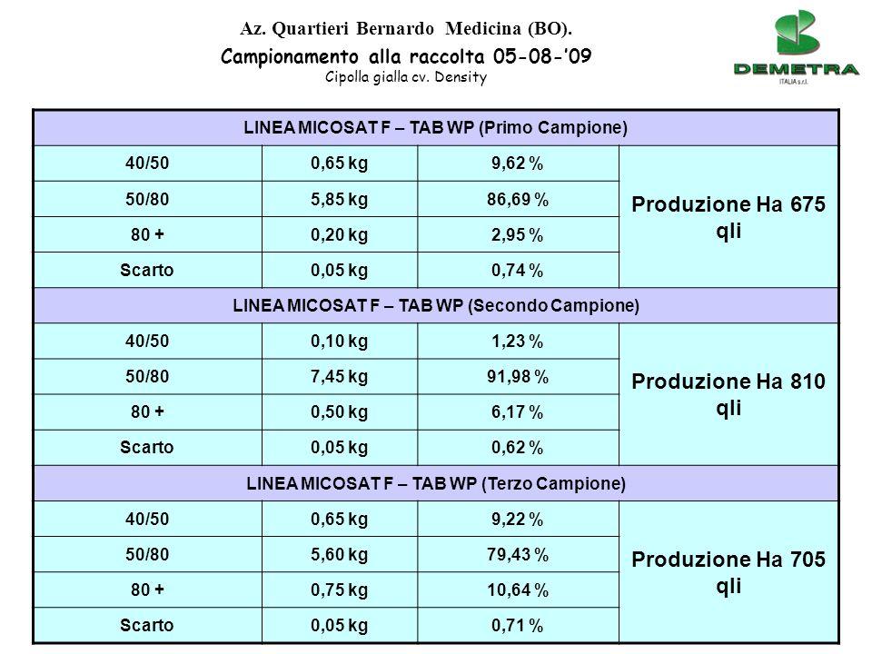 TESTIMONE (Primo Campione) 40/500,80 kg14,55 % Produzione Ha 550 qli 50/804,65 kg84,54 % 80 +0,00 kg0,0 % Scarto0,05 kg0,91 % TESTIMONE (Secondo Campione) 40/501,65 kg22,76 % Produzione Ha 725 qli 50/805,40 kg74,48 % 80 +0,00 kg0,00 % Scarto0,20 kg2,76 % TESTIMONE (Terzo Campione) 40/501,50 kg31,91 % Produzione Ha 470 qli 50/803,05 kg64,90 % 80 +0,00 kg0,00 % Scarto0,15 kg3,19 % Az.
