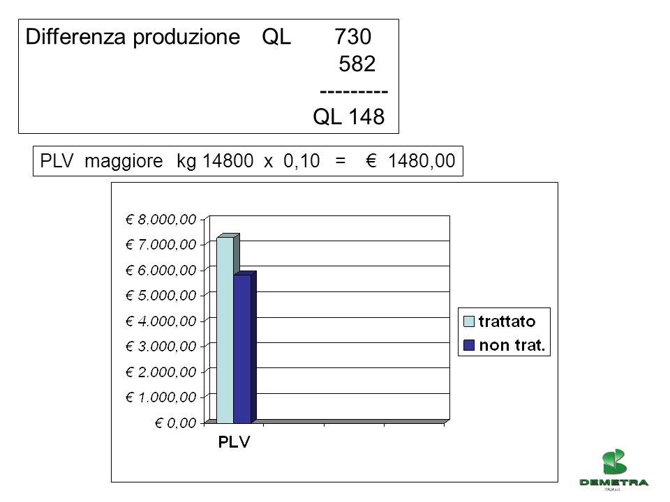 LINEA MICOSAT F – TAB WP Produzione totale Ha 730 qli 50/80 Ql 628 50/806,30 kg86,03 % Scarto0,05 kg0,69 % TESTIMONE Produzione tolale Ha 582 qli 50/80 Ql 420 50/804,36 kg74,65 % Scarto0,13 kg2,28 % Differenza ql 628-420 = ql 208 x € 13,00 = € 2704 - € 350,00 costo trat.