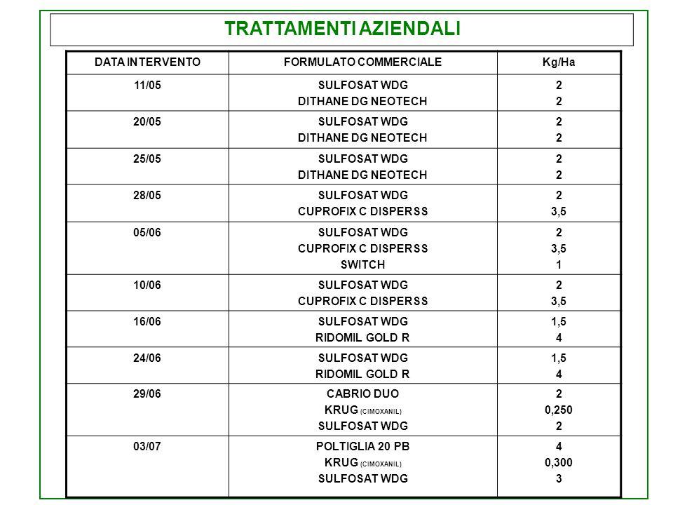 TRATTAMENTI AZIENDALI DATA INTERVENTOFORMULATO COMMERCIALEKg/Ha 08/07POLTIGLIA 20 PB KRUG (CIMOXANIL) SULFOSAT WDG 4 0,300 3 13/07POLTIGLIA 20 PB KRUG (CIMOXANIL) SULFOSAT WDG 4 0,300 3 IRRIGAZIONI: 1) 25/03 mm 20 2) 26/05 mm 25 3) 08/06 mm 25 4) 25/06 mm 25 5) 05/07 mm 25 6) 15/07 mm 25