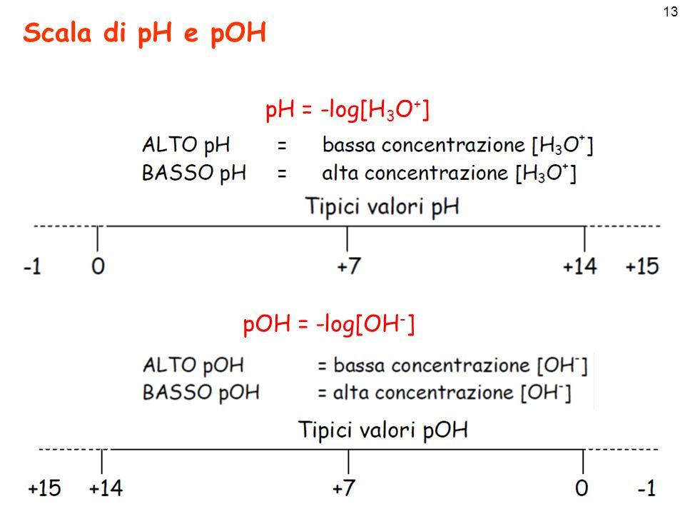 14 Scala di pH e pOH pH +pOH = 14
