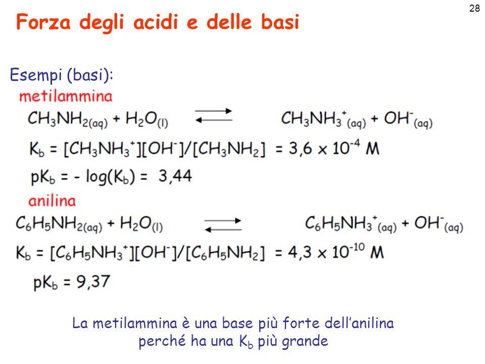 29 K a e pK a per alcuni acidi (deboli) aumenta la forza dell'acido (libera più H + ) K a alta (10 5 – 10 0 ) ovvero pKa bassa (anche negativa) acido forte K a bassa (10 -2 – 10 -10 ) ovvero pKa alta acido debole