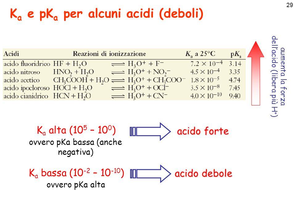 30 K b e pK b per alcune basi (deboli) aumenta la forza della base (libera più OH - ) K b alta (10 5 – 10 0 ) ovvero pK b bassa (anche negativa) base forte K b bassa (10 -2 – 10 -10 ) ovvero pK b alta base debole