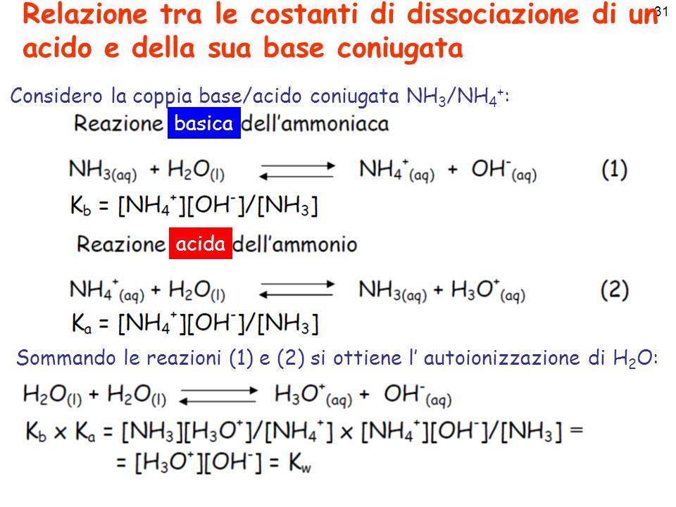 32 Relazione tra le costanti di dissociazione di un acido e della sua base coniugata Per qualsiasi coppia coniugata acido-base, a 25 °C: K a  K b = K w = 1.00  10 -14 pK a + pK b = pK w = 14 Esempi: Coppia NH 3 /NH 4 + : K b =1.8  10 -5 quindi pK b =4.74 e pK a =14.00-4.74=9.26 Coppia CH 3 COOH/CH 3 COO - : K a =1.8  10 -5 quindi pK a =4.74 e pK b =14.00-4.74=9.26 Coppia HIO/IO - : K a =2.24  10 -11 quindi pK a =10.65 e pK b =14-10.65=3.35 Lo ione ammonio (NH 4 + ) è un acido debole (pK a =9.26).