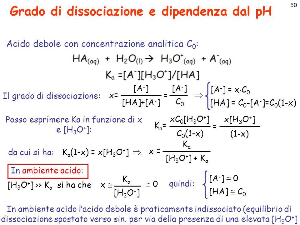 51 Grado di dissociazione e dipendenza dal pH KaKa [H 3 O + ] + K a x = x= 1/2 si ha che : In ambiente basico: [H 3 O + ] << K a si ha che KaKa KaKa x   1 [A - ]  C 0 [HA]  0 In ambiente basico l'acido debole è praticamente tutto dissociato (equilibrio di dissociazione spostato verso dx.