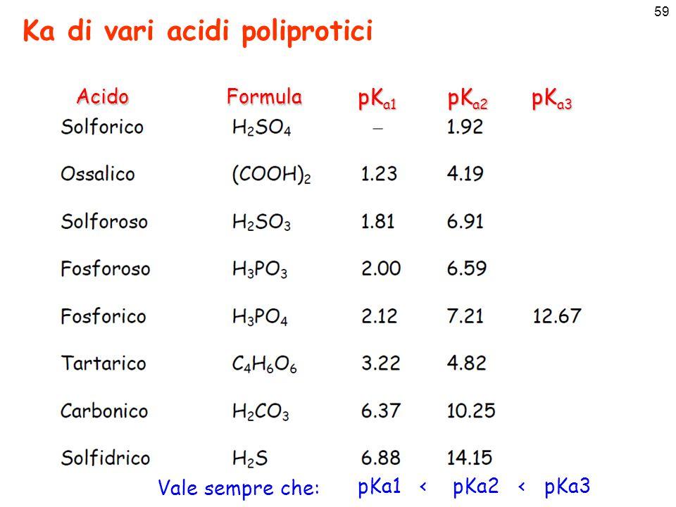 60 Soluzione rigorosa di problemi di equilibri multipli K a1 K a2 (aq) 2H 2 O (l) H 3 O + (aq) + OH - (aq) KwKw Dobbiamo determinare i valori delle concentrazioni all'equilibrio di cinque specie : [H + ], [OH - ], [H 2 CO 3 ], [HCO 3 - ], [CO 3 2- ] Ma abbiamo cinque equazioni: bilancio di massaC 0 = [H 2 CO 3 ] + [HCO 3 - ] + [CO 3 2- ] [H + ] = [HCO 3 - ] + [CO 3 2- ] +[OH - ] bilancio di carica = [H 3 O + ] [OH - ] Quindi il problema ha una soluzione univoca, anche se matematicamente complessa (risoluzione di un sistema di 5 eq.