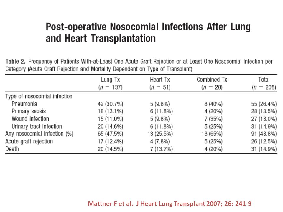 Mattner F et al. J heart Lung Transplant 2007; 26: 241-9
