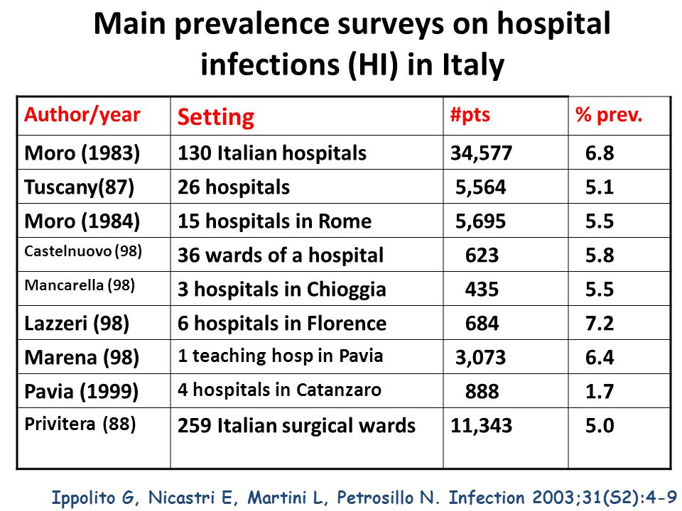 Main incidence studies on hospital infections (HI) in Italy Ippolito G, Nicastri E, Martini L, Petrosillo N.