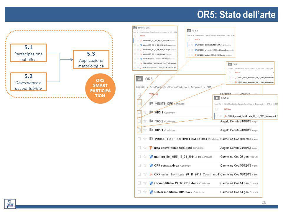 27 OR5: Incontri e documenti prodotti OR5 SMART PARTICIPATI ON DataObiettivoLuogoPartner presenti 1 15 Ottobre 2013Sessione Tematica OR5 nell'ambito del Meeting Operativo SMART Basilicata Area della Ricerca del CNR di Tito Scalo CNR-IMAA, ENEA, TeRN, UNIBAS 2 28 Novembre 2013Discussione e organizzazione del lavoro, con riferimento alle singole attività (OR 5.1, OR 5.2, OR 5.3) Area della Ricerca del CNR di Tito Scalo + Skype Meeting CNR-IMAA, ENEA, TeRN (OPENET&SINTESI/CREATEC- eGEOS), UNIBAS 3 6 Dicembre 2013Meeting Operativo OR5.2 : definizione delle attività dei partecipanti in riferimento a possibili applicazioni informatiche per la valorizzazione degli output Area della Ricerca del CNR di Tito Scalo CNR-IMAA, PUBLISYS 4 10 Dicembre 2013Esaminare le attività da sviluppare in OR5.1 ed OR5.3, valutando le possibili sinergie nell'ambito di OR5 e con OR4 Skype Meeting CNR-IMAA, ENEA, TeRN (OPENET/CREATEC-eGEOS), UNIBAS 5 14 gennaio 2014Determinare lo status del progetto, le relative attività e le responsabilità di ciascun partner.