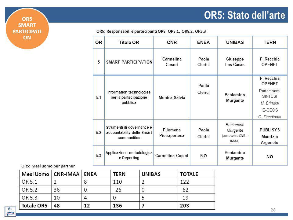 29 OR5: Trasmissione modifiche condivise OR5 SMART PARTICIPATI ON
