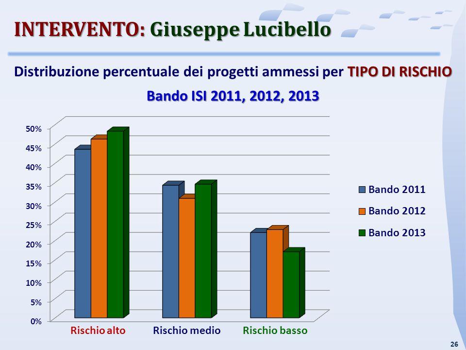 27 DIMENSIONE AZIENDALE Distribuzione percentuale dei progetti ammessi per DIMENSIONE AZIENDALE Bando ISI 2011, 2012, 2013 % INTERVENTO: Giuseppe Lucibello