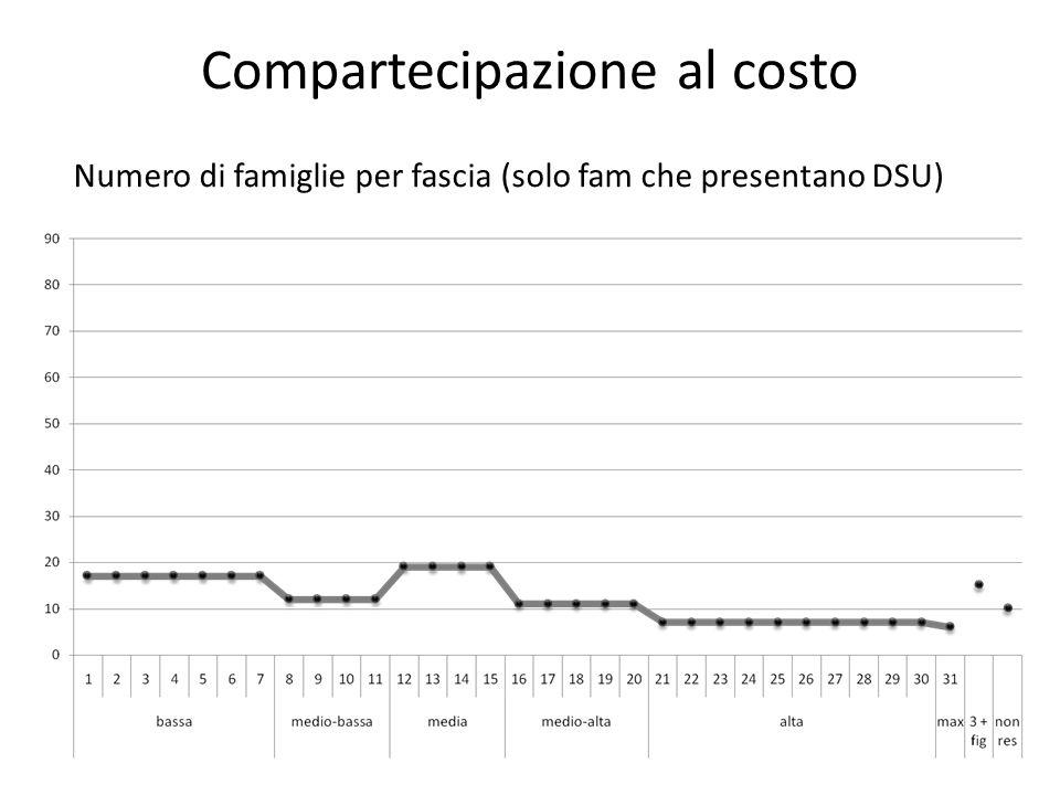 Compartecipazione al costo Numero di famiglie per fascia (tutte le famiglie)