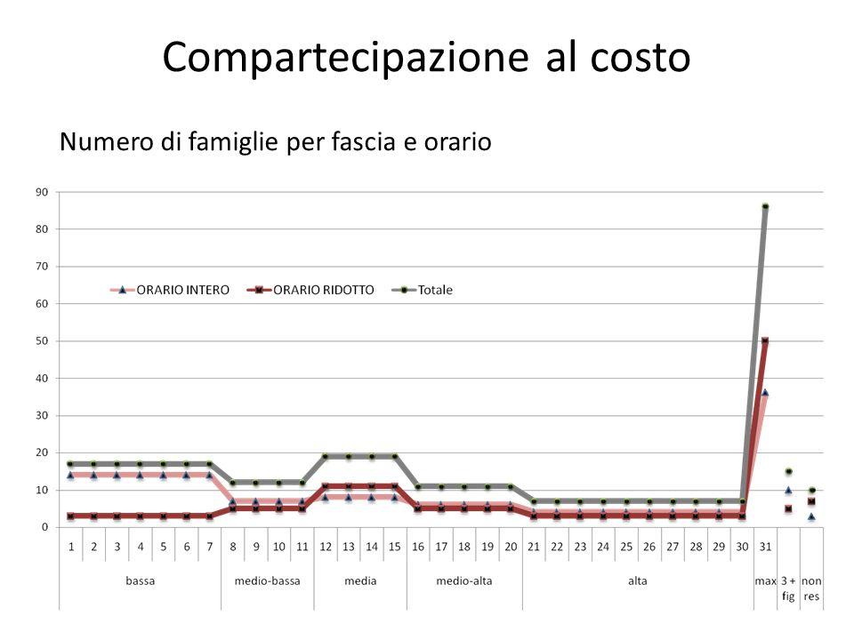 I dati da DSU RED 2013 ISE Valore monetario ISE = ISR + 0,20*ISP SC_EQUIV Valore della scala di equivalenza (maggiorazioni comprese) ISEE Valore indicatore della situazione economica equivalente SOMMA_RED Somma del reddito complessivo dei componenti della famiglia REND_PAT_MOB Rendimento del patrimonio immobiliare DET_LOCAZ Importo della detrazione per il canone di locazione ISR Valore della componente reddituale = Somma_Red+Rend_Pat_Mob-Det_Loc PAT MOB Valore del patrimonio mobiliare DET_TAT_MOB Detrazione patrimonio mobiliare PAT_IMMOB Valore del patrimonio immobiliare DET_PAT_IMMO Detrazione patrimonio immobiliare ISP Valore della componente patrimoniale = Pat_Mob + Pat_Immob QUADROA caso di coniuge non residente con il dichiarante QUADROB handicap permanente grave o invalidità superiore al 66%; figli minori e solo uno dei loro genitori; figli minori con entrambi i genitori (o l'unico genitore) lavoratore QUADROC Abitazione: proprietà / importo affitto da contratto registrato F2 Partecipazione alla dichiarazione F3 Attività del soggetto F4 Situazione reddituale - Reddito complessivo dichiarato ai fini IRPEF F5 Consistenza patrimonio mobiliare F6 - VALORE ICI Valore Ici abitazione principale + altri immobili