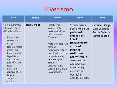 Il Verismo when why who 1870 - 1900 what when where why who È un movimento letterario che si diffonde in Italia Ritorno alla NATURA, AL VERO Non più realtà.
