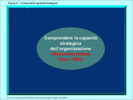 From: G Johnson and K Scholes, Exploring Corporate Strategy, 4th edition Comprendere la capacità strategica dellorganizzazione (Resources-based View -