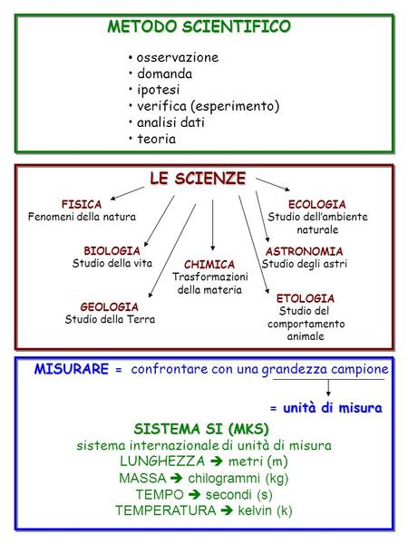 METODO SCIENTIFICO LE SCIENZE