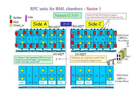 RPC units for BML chambers - Sector 1 Outer layer Inner layer AEEDA D D D DAEE D DA D D D D ADA D D D D G* AEE D DA D D D D EE Z= 0 Side ASide C RO-MDT.