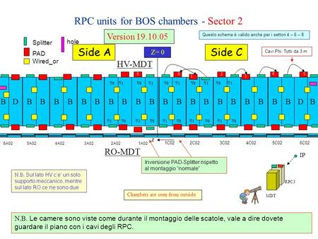 RPC units for BOS chambers - Sector 2 BBBBBBBBBBBDBBBBBBBBBBBD Z= 0 Side ASide C PAD Splitter Wired_or hole Version 19.10.05 RO-MDT HV-MDT Chambers are.