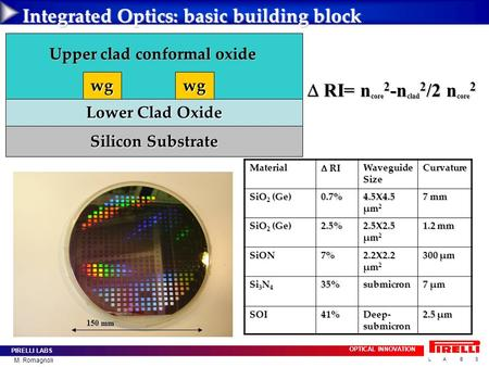 PIRELLI LABS OPTICAL INNOVATION L A B S M. Romagnoli Integrated Optics: basic building block Lower Clad Oxide wgwg Silicon Substrate Upper clad conformal.