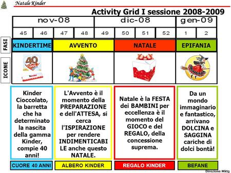 Activity Grid I sessione