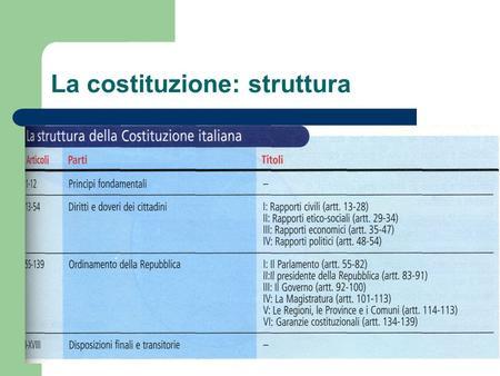 La costituzione e i diritti che tutela l assemblea for Struttura politica italiana