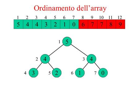Ordinamento dell'array