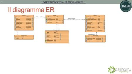 Il diagramma ER UNIFIED PROCESS – ELABORAZIONE 1 1.