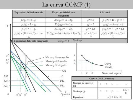 La curva COMP (1) Quantità 0 p1*p1* CM q1*q1*q3*q3*q2*q2* DRM DR 3 DR 2 RM 2 RM 3 p2*p2* p3*p3* Mark-up di monopolio Mark-up di duopolio Mark-up di triopolio.