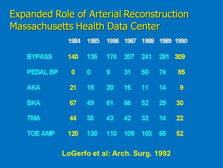 Expanded Role of Arterial Reconstruction Massachusetts Health Data Center LoGerfo et al: Arch. Surg. 1992.