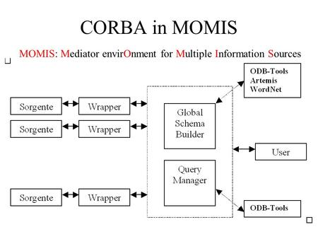 CORBA in MOMIS MOMIS: Mediator envirOnment for Multiple Information Sources.