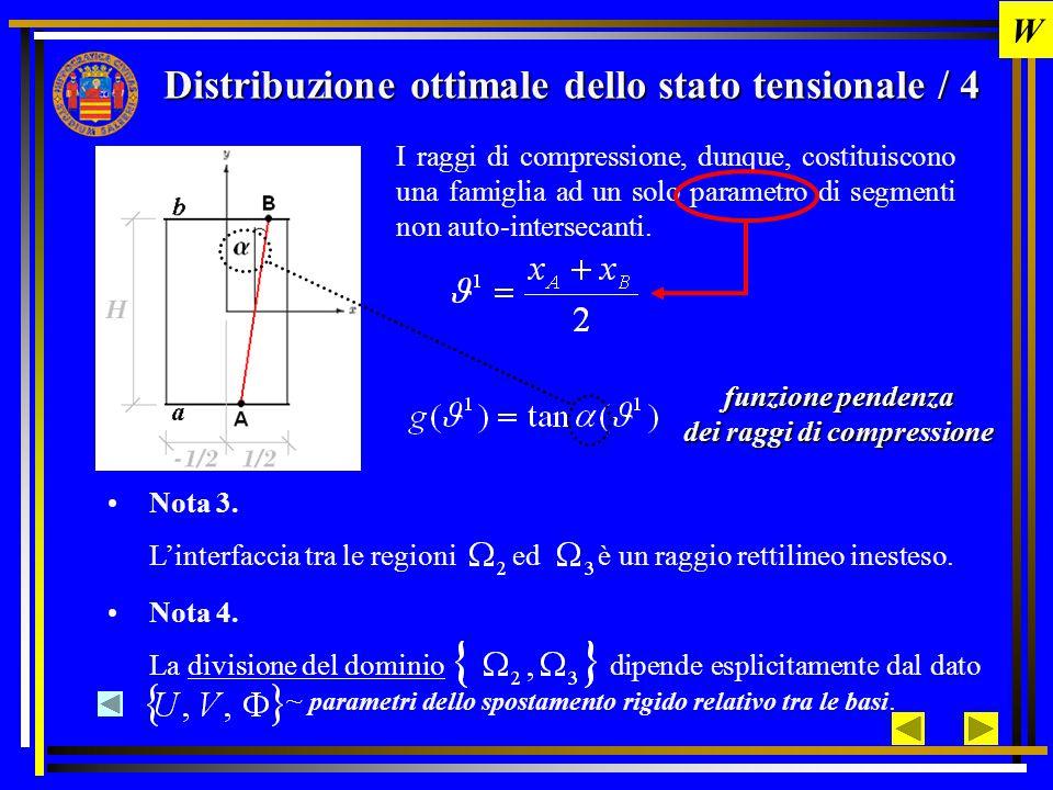 raggi inestesi Divisione del dominio / 1 I Restrizioni su Vincoli geometrici Vincoli cinematici raggi compressi W