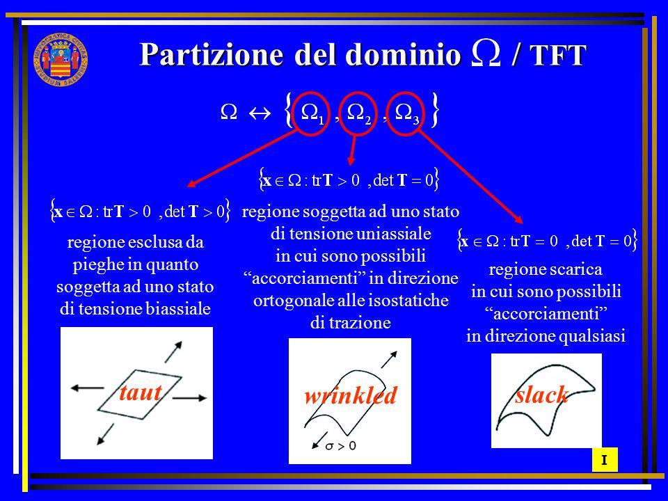 Un metodo approssimato che conduce alla determinazione del valore dell'ampiezza e della lunghezza d'onda delle pieghe, in termini di tensione e di deformazione anelastica, è stato proposto recentemente da Wong e Pellegrino.