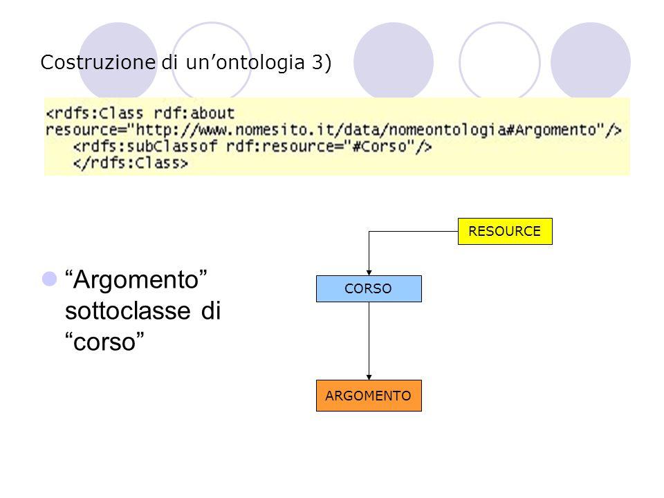 Costruzione di un'ontologia 4) Specializzazione sottoclasse di resource (elemento radice generico) RESOURCE CORSO ARGOMENTO SPECIALIZZAZIONE