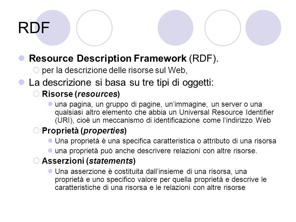 Asserzione la pagina all'indirizzo www.html.it/rdf.html ha per argomento RDF  asserzione costituita dalla risorsa pagina all'indirizzo www.html.it/rdf.html,www.html.it/rdf.html dalla proprietà argomento, dal valore RDF.